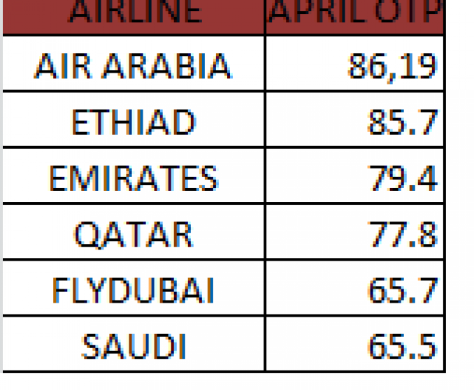 Air Arabia scores highest one-time performance (OTP) in the month of April